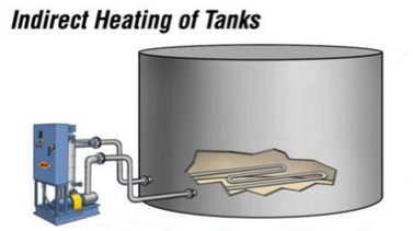 Indirect Heating
